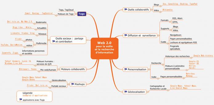 le web 2 0 pour la veille et la recherche d u0026 39 information   white paper